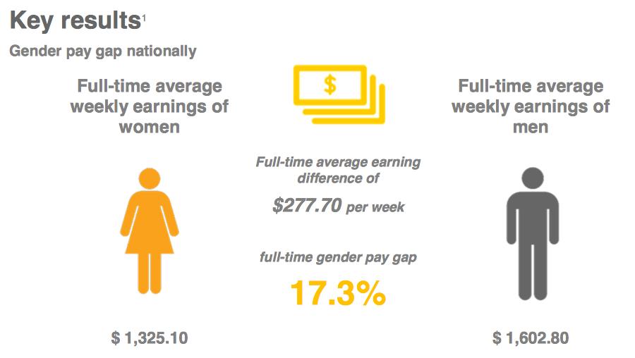 gender-pay-gap-australia