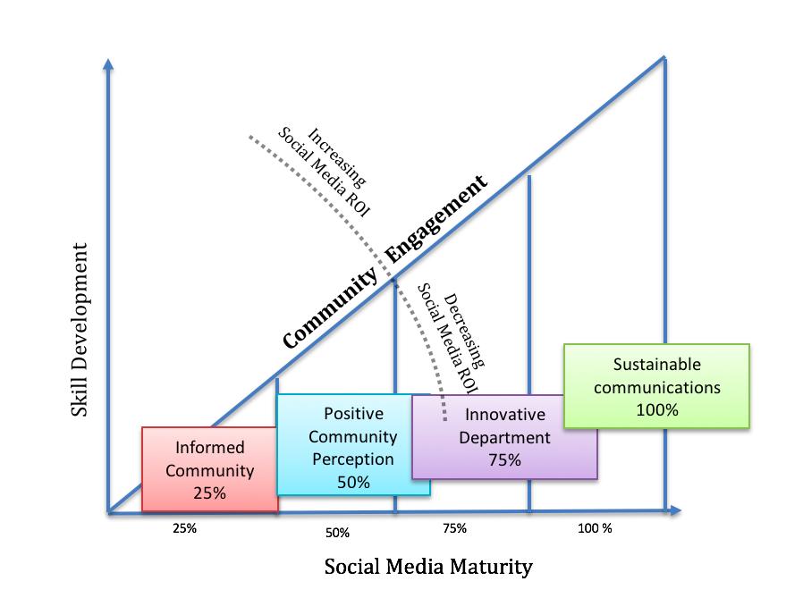 janine-marin-social-media-government-skill-shortage