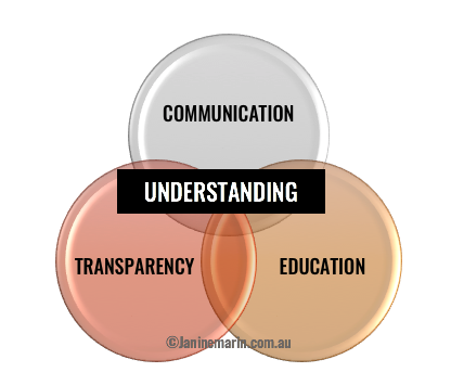 janine-marin-social-government-understanding-graph