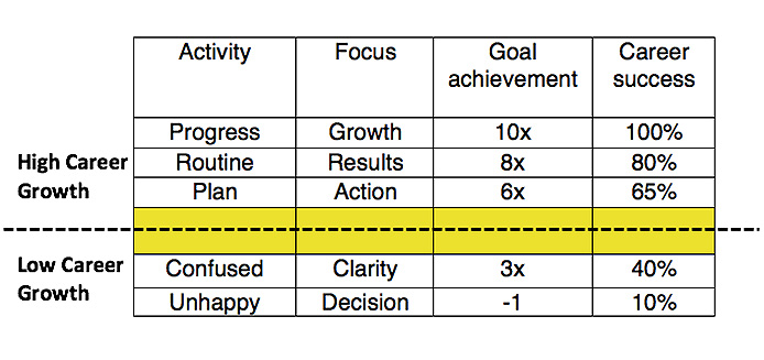goal setting for women in marketing and communications