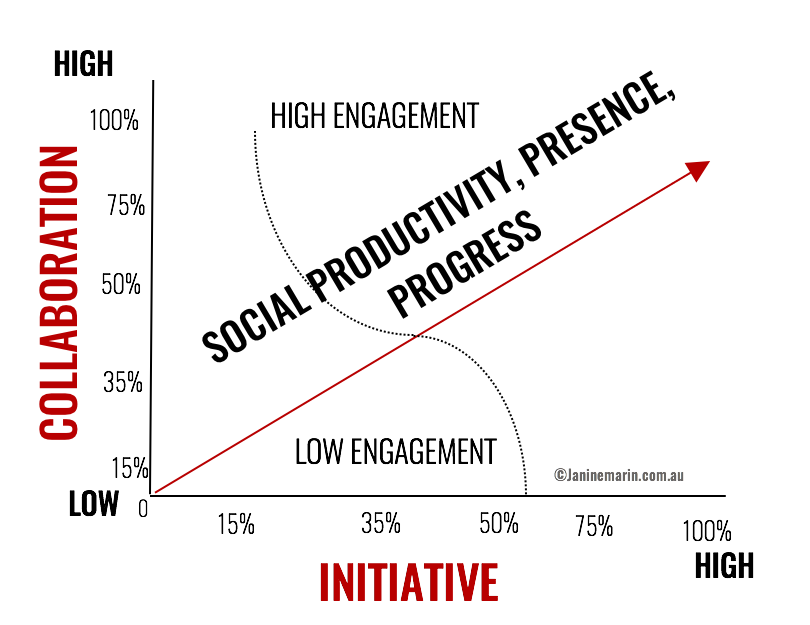 janine-marin-social-government-productivity-graph